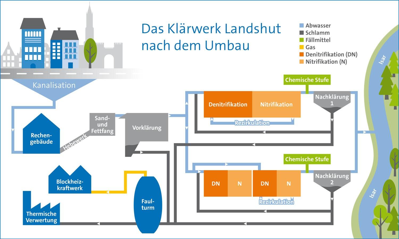 Das Klärwerk Landshut nach dem Umbau